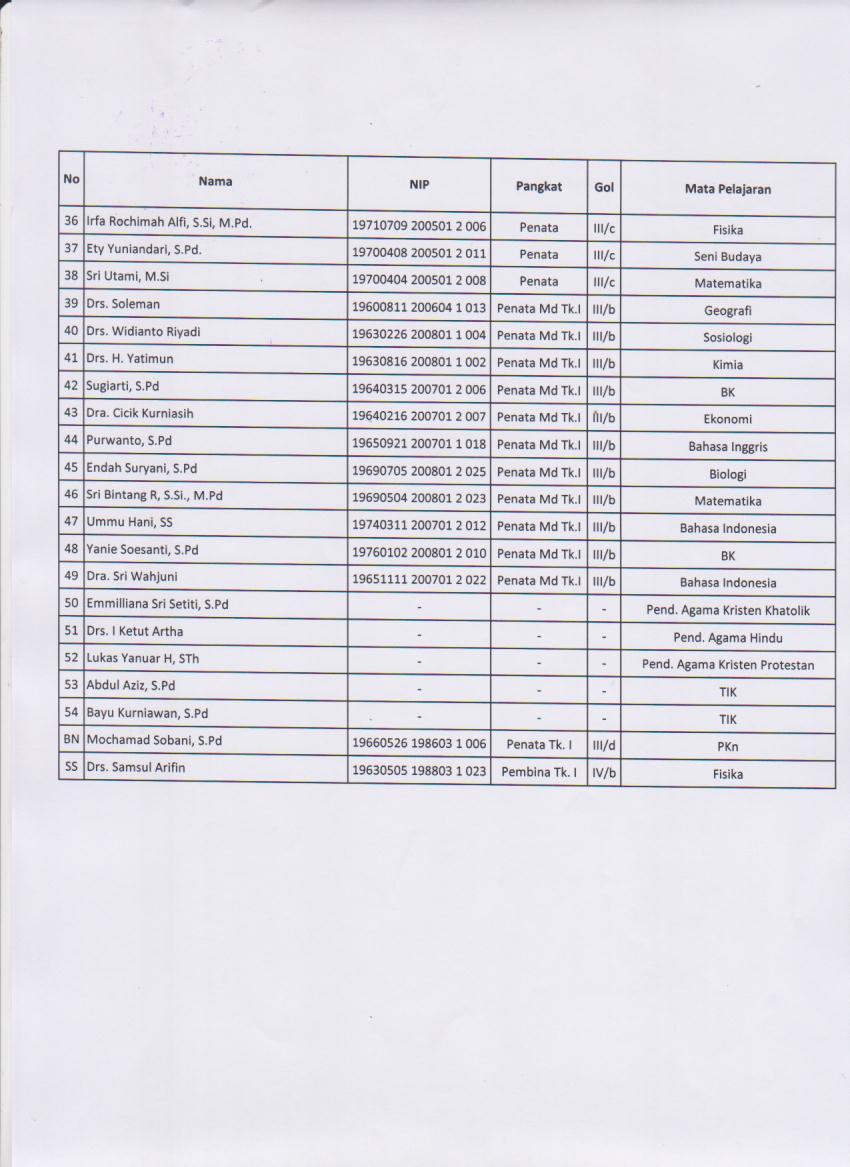 daftar guru 2